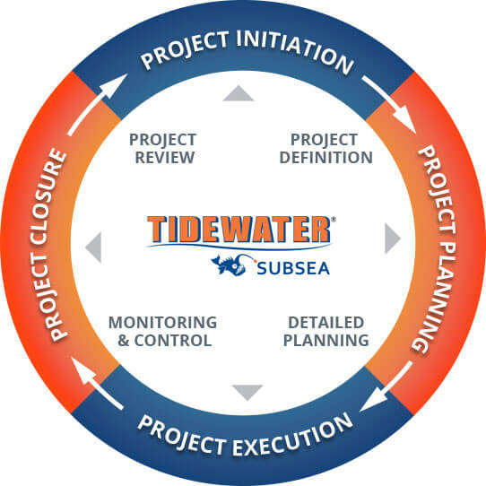 Tidewater Project Management Cycle